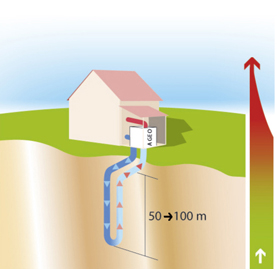 Heat pumps on a vertical loop